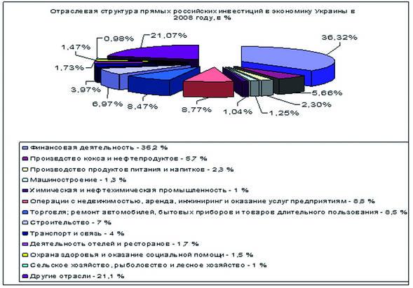 Рис. 2 Отраслевая структура
